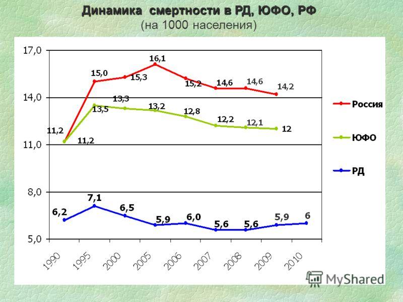 Динамика смертности в РД, ЮФО, РФ (на 1000 населения)