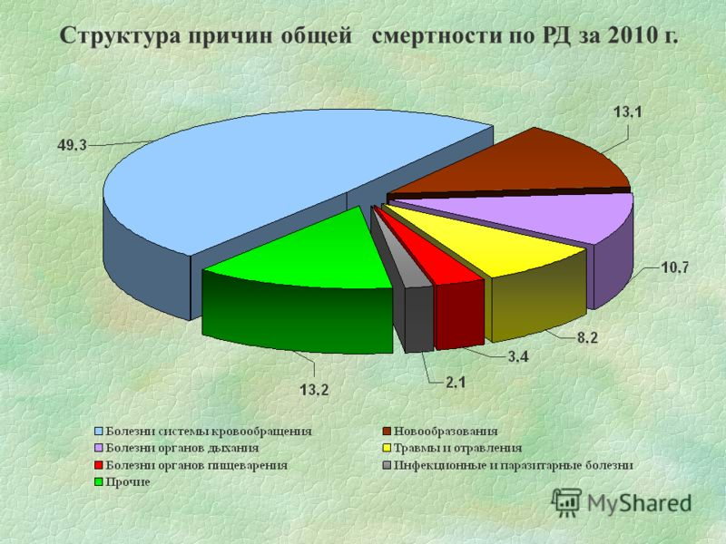 Структура причин общей смертности по РД за 2010 г.