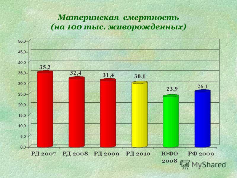 Материнская смертность (на 100 тыс. живорожденных)