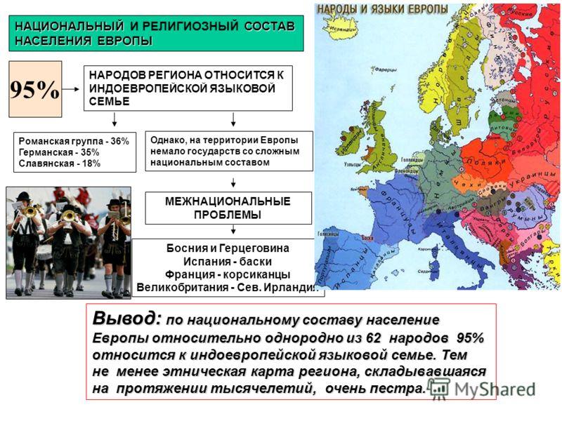 95% НАРОДОВ РЕГИОНА ОТНОСИТСЯ К ИНДОЕВРОПЕЙСКОЙ ЯЗЫКОВОЙ СЕМЬЕ Романская группа - 36% Германская - 35% Славянская - 18% Однако, на территории Европы немало государств со сложным национальным составом Босния и Герцеговина Испания - баски Франция - кор