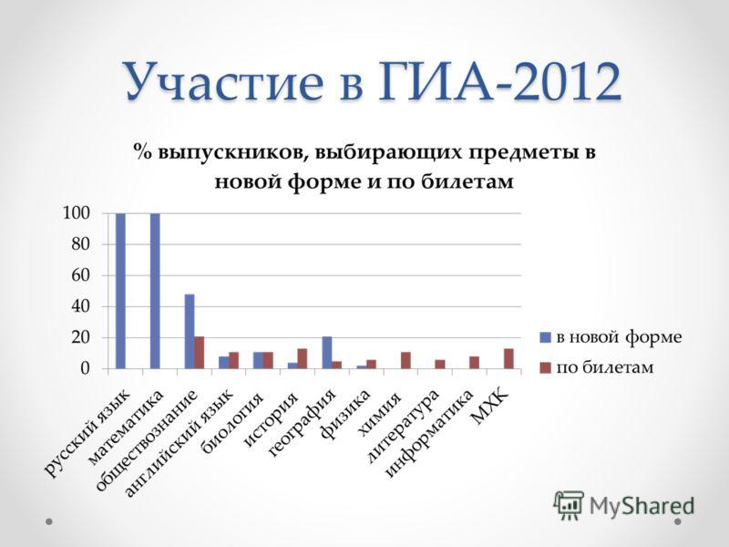 Участие в ГИА-2012