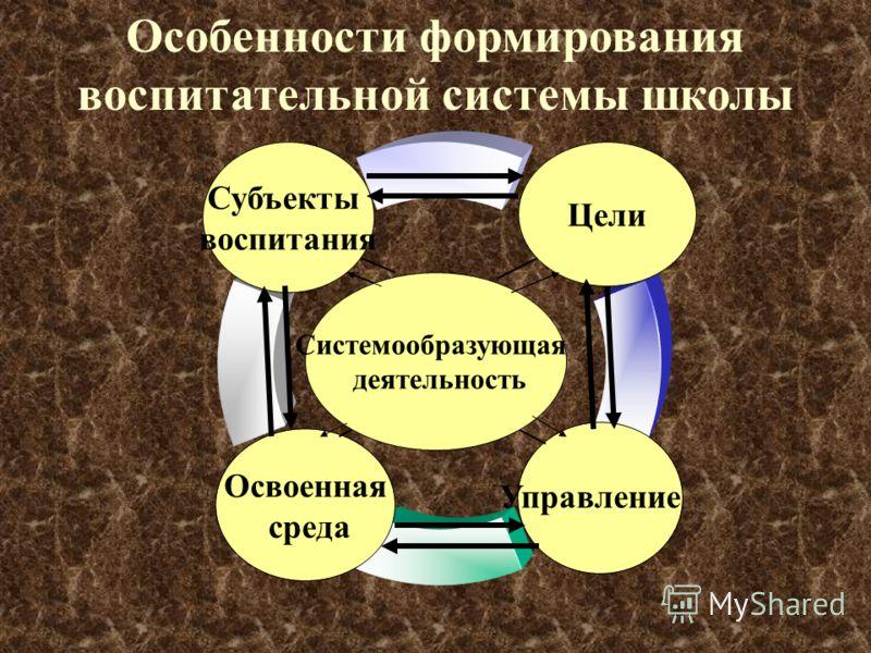 Освоенная среда Субъекты воспитания Особенности формирования воспитательной системы школы Системообразующая деятельность Цели Управление