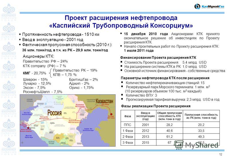 12 Проект расширения нефтепровода «Каспийский Трубопроводный Консорциум» Фазы реализации Проекта расширения Шеврон - 15% Лукарко - 12,5% Эксон - 7,5% РоснефтьШелл - 7,5% КМГ - 20,75% Правительство РК – 19% КПВ – 1,75 % Акционеры КТК: Правительство РФ