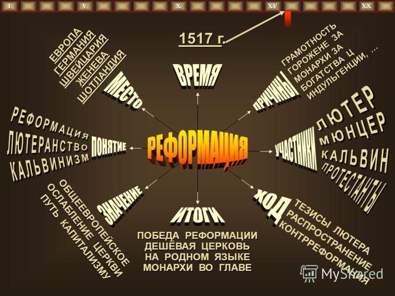 ГРАМОТНОСТЬ ГОРОЖЕНЕ ЗА ГОРОЖЕНЕ ЗА МОНАРХИ ЗА МОНАРХИ ЗА БОГАТСТВА Ц БОГАТСТВА Ц ИНДУЛЬГЕНЦИИ, … ИНДУЛЬГЕНЦИИ, … ТЕЗИСЫ ЛЮТЕРА РАСПРОСТРАНЕНИЕ КОНТРРЕФОРМАЦИЯ ОБЩЕЕВРОПЕЙСКОЕ ОСЛАБЛЕНИЕ ЦЕРКВИ ОСЛАБЛЕНИЕ ЦЕРКВИ ПУТЬ КАПИТАЛИЗМУ ПУТЬ КАПИТАЛИЗМУ ЕВРО