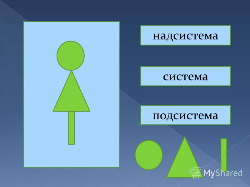 надсистема система подсистема