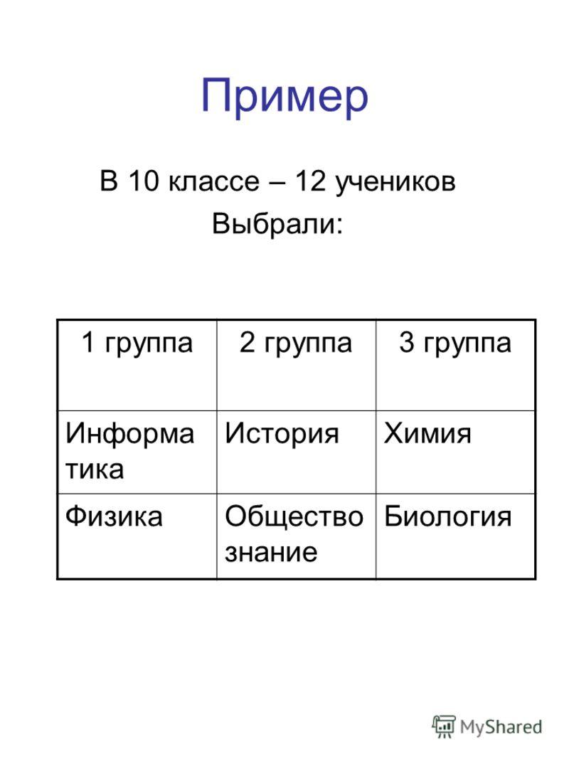 Пример В 10 классе – 12 учеников Выбрали: 1 группа2 группа3 группа Информа тика ИсторияХимия ФизикаОбщество знание Биология