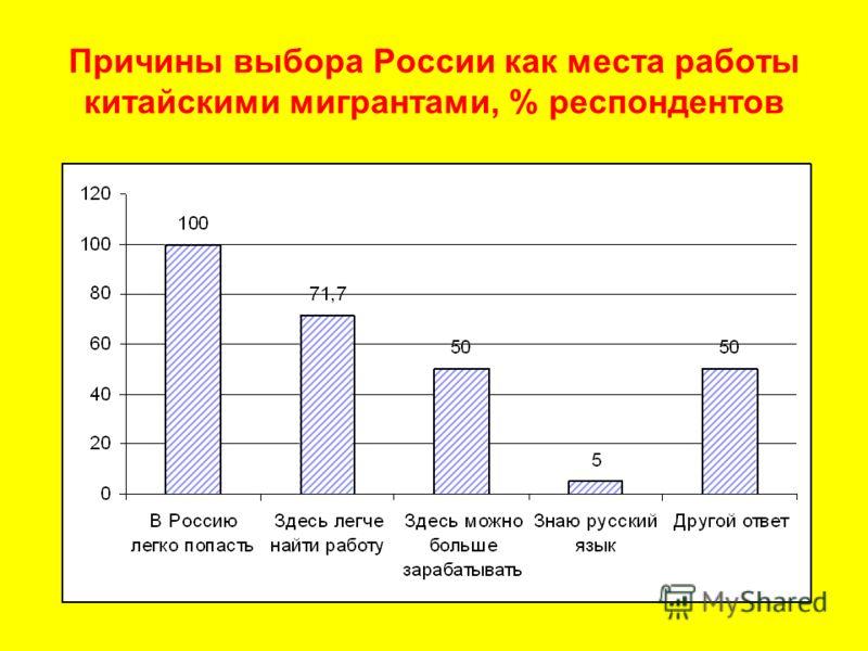 Причины выбора России как места работы китайскими мигрантами, % респондентов