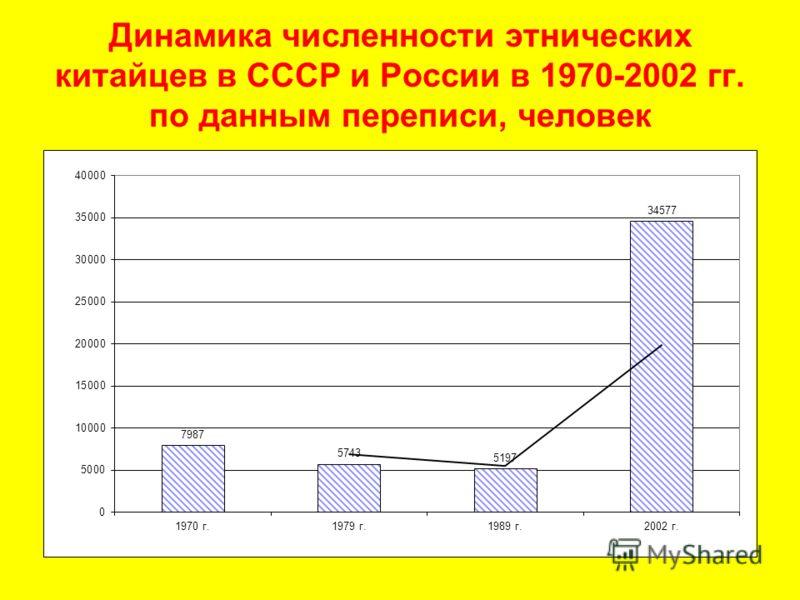 Динамика численности этнических китайцев в СССР и России в 1970-2002 гг. по данным переписи, человек