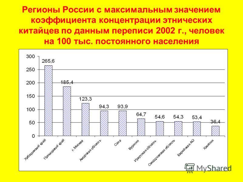 Регионы России с максимальным значением коэффициента концентрации этнических китайцев по данным переписи 2002 г., человек на 100 тыс. постоянного населения