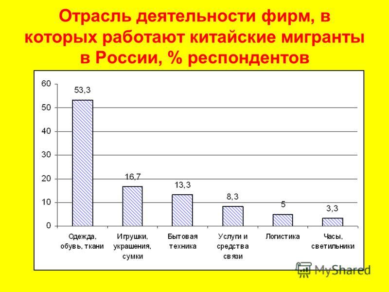 Отрасль деятельности фирм, в которых работают китайские мигранты в России, % респондентов