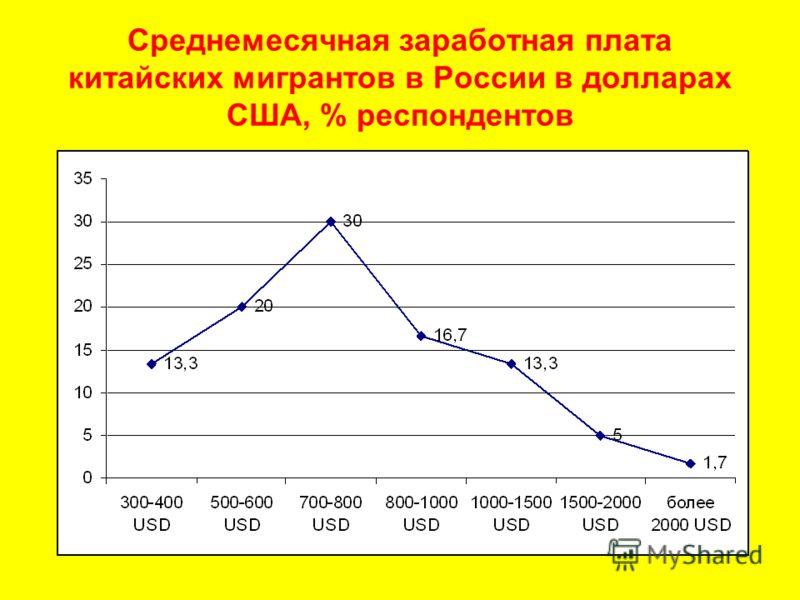 Среднемесячная заработная плата китайских мигрантов в России в долларах США, % респондентов