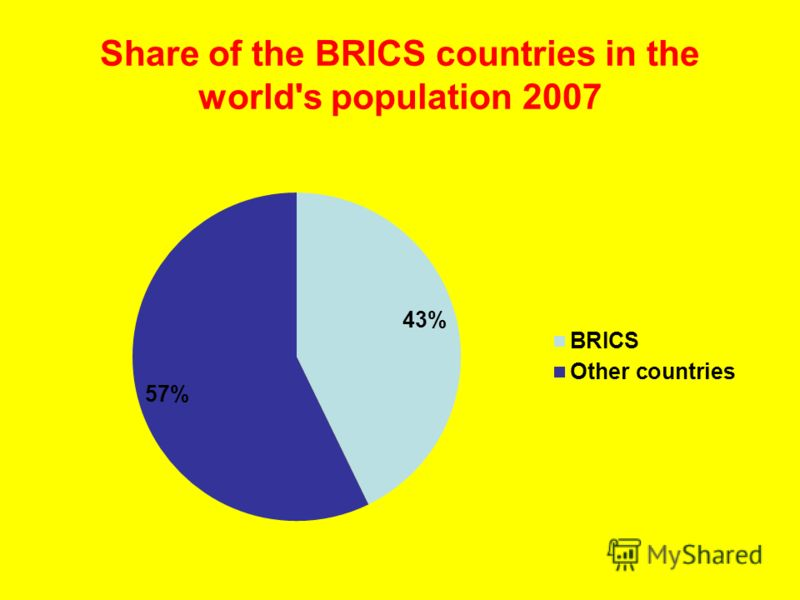 Share of the BRICS countries in the world's population 2007
