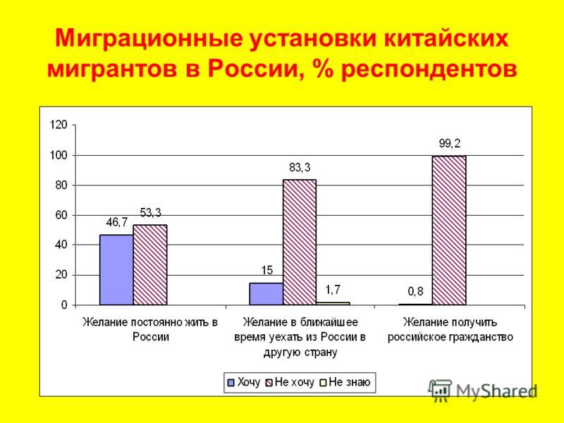 Миграционные установки китайских мигрантов в России, % респондентов