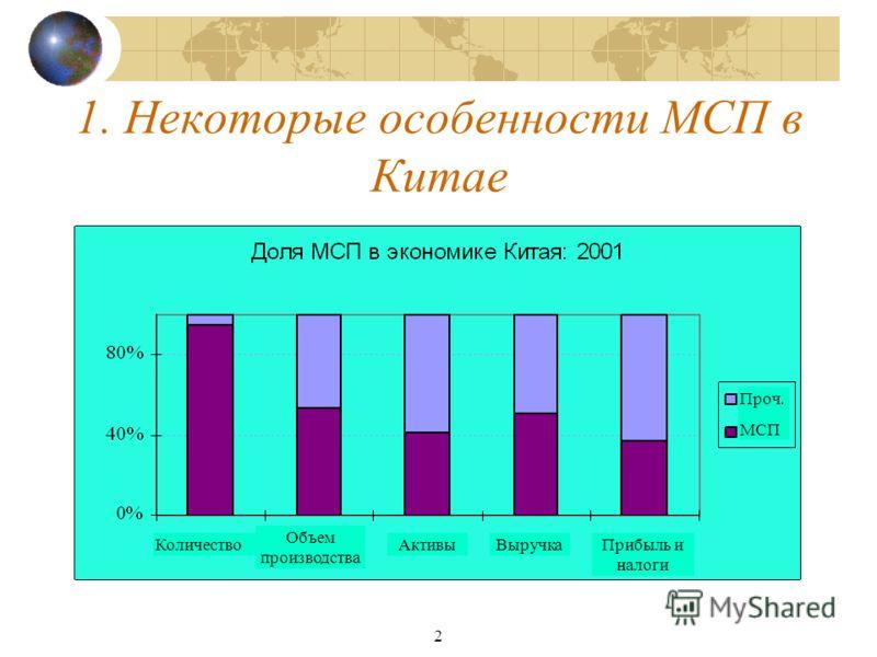 2 1. Некоторые особенности МСП в Китае Количество Объем производства АктивыВыручкаПрибыль и налоги Проч. МСП
