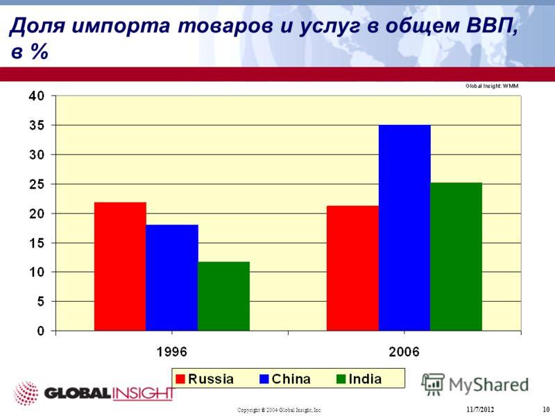 Copyright ® 2004 Global Insight, Inc. 11/7/201210 Доля импорта товаров и услуг в общем ВВП, в %