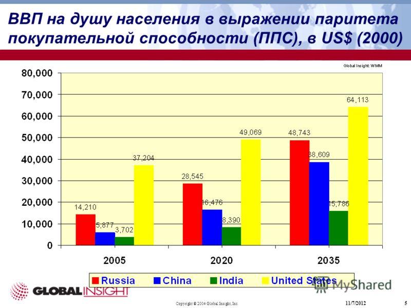Copyright ® 2004 Global Insight, Inc. 11/7/20125 ВВП на душу населения в выражении паритета покупательной способности (ППС), в US$ (2000)