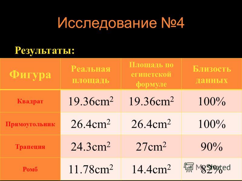 Исследование 4 Результаты: Фигура Реальная площадь Площадь по египетской формуле Близость данных Квадрат 19.36cm 2 100% Прямоугольник 26.4cm 2 100% Трапеция 24.3cm 2 27cm 2 90% Ромб 11.78cm 2 14.4cm 2 82%