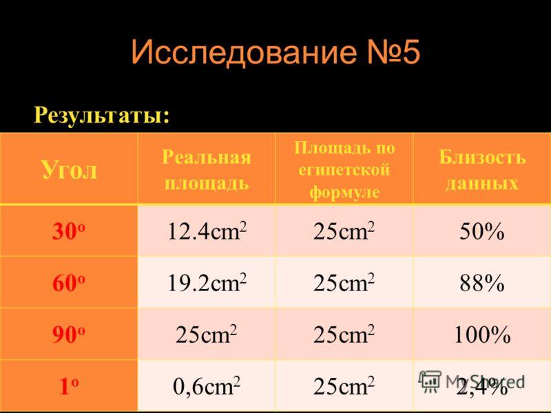 Исследование 5 Результаты: Угол Реальная площадь Площадь по египетской формуле Близость данных 30 о 12.4cm 2 25cm 2 50% 60 о 19.2cm 2 25cm 2 88% 90 о 25cm 2 100% 1о1о 0,6cm 2 25cm 2 2,4%