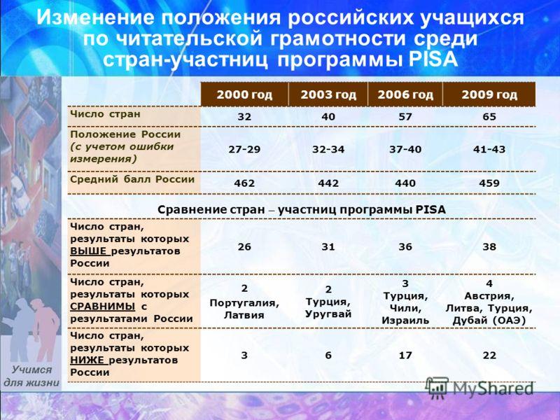 Изменение положения российских учащихся по читательской грамотности среди стран-участниц программы PISA 2000 год2003 год2006 год2009 год Число стран 32405765 Положение России (с учетом ошибки измерения) 27-2932-3437-4041-43 Средний балл России 462442