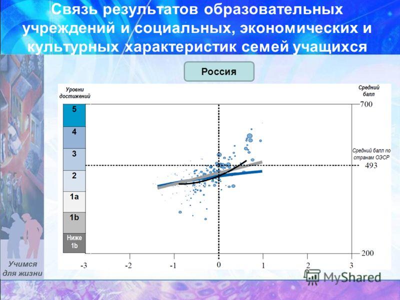 Связь результатов образовательных учреждений и социальных, экономических и культурных характеристик семей учащихся Россия