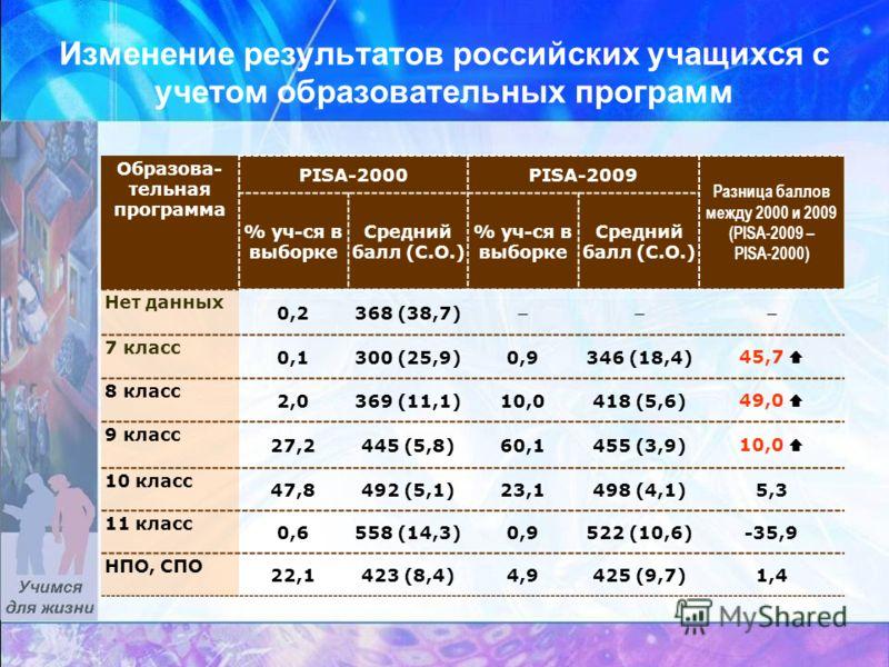 Изменение результатов российских учащихся с учетом образовательных программ Образова- тельная программа PISA-2000PISA-2009 Разница баллов между 2000 и 2009 (PISA-2009 – PISA-2000) % уч-ся в выборке Средний балл (С.О.) % уч-ся в выборке Средний балл (