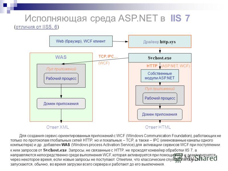 Пул приложений Домен приложения Исполняющая среда ASP.NET в IIS 7 (отличия от IIS5, 6)отличия от IIS5, 6 Собственные модули ASP.NET Ответ HTMLОтвет XML HTTP (ASP.NET, WCF) Svchost.exe Драйвер http.sys WAS Рабочий процесс Домен приложения Пул приложен