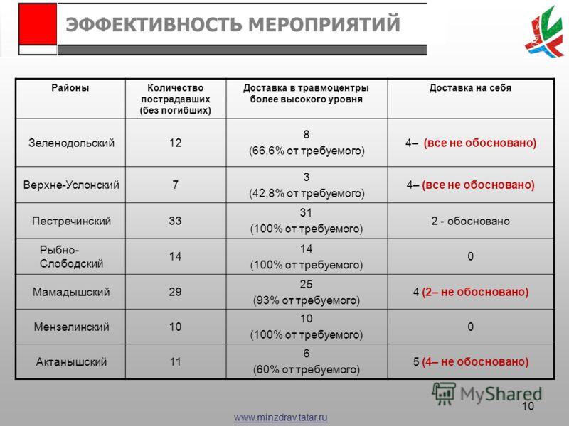 www.minzdrav.tatar.ru РайоныКоличество пострадавших (без погибших) Доставка в травмоцентры более высокого уровня Доставка на себя Зеленодольский12 8 (66,6% от требуемого) 4– (все не обосновано) Верхне-Услонский7 3 (42,8% от требуемого) 4– (все не обо