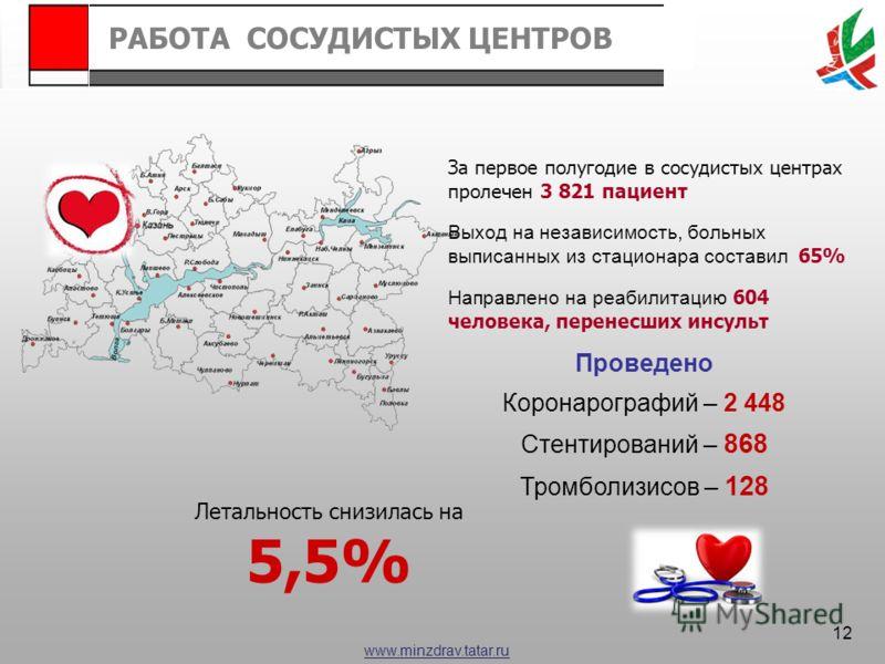 www.minzdrav.tatar.ru За первое полугодие в сосудистых центрах пролечен 3 821 пациент Выход на независимость, больных выписанных из стационара составил 65% Направлено на реабилитацию 604 человека, перенесших инсульт Летальность снизилась на 5,5% Пров