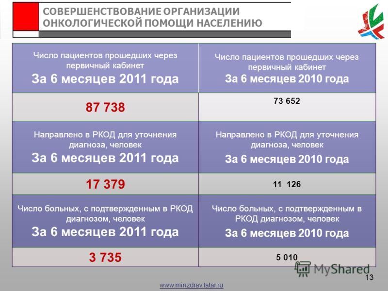 www.minzdrav.tatar.ru Число пациентов прошедших через первичный кабинет За 6 месяцев 2011 года Число пациентов прошедших через первичный кабинет За 6 месяцев 2010 года 87 738 73 652 Направлено в РКОД для уточнения диагноза, человек За 6 месяцев 2011
