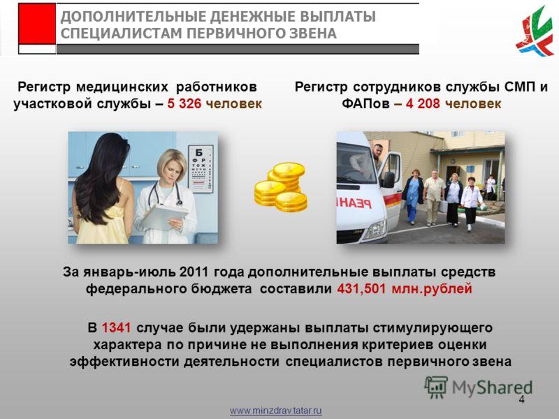 www.minzdrav.tatar.ru За январь-июль 2011 года дополнительные выплаты средств федерального бюджета составили 431,501 млн.рублей В 1341 случае были удержаны выплаты стимулирующего характера по причине не выполнения критериев оценки эффективности деяте