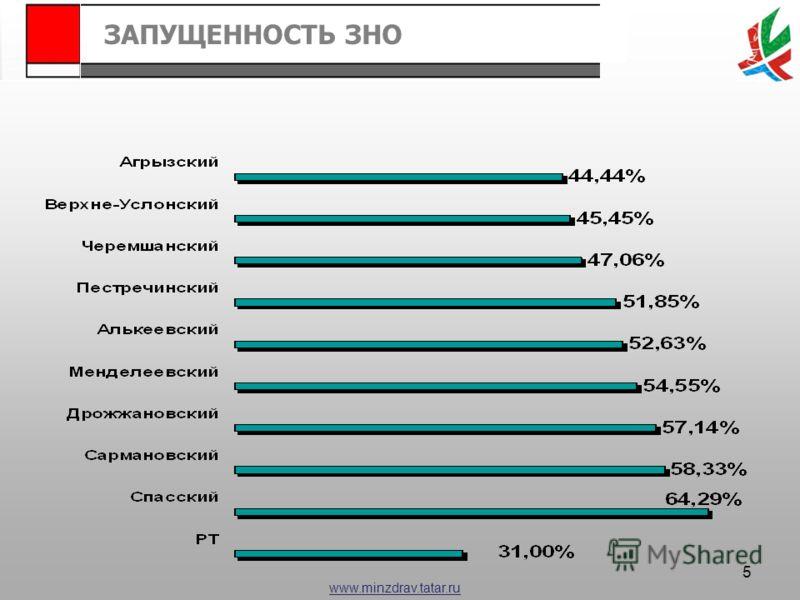 www.minzdrav.tatar.ru ЗАПУЩЕННОСТЬ ЗНО 5
