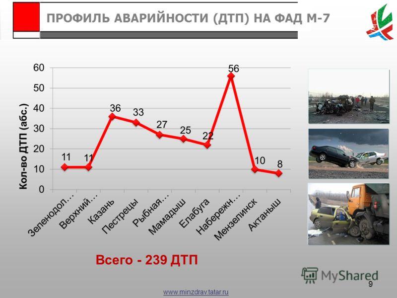 www.minzdrav.tatar.ru Всего - 239 ДТП ПРОФИЛЬ АВАРИЙНОСТИ (ДТП) НА ФАД М-7 9