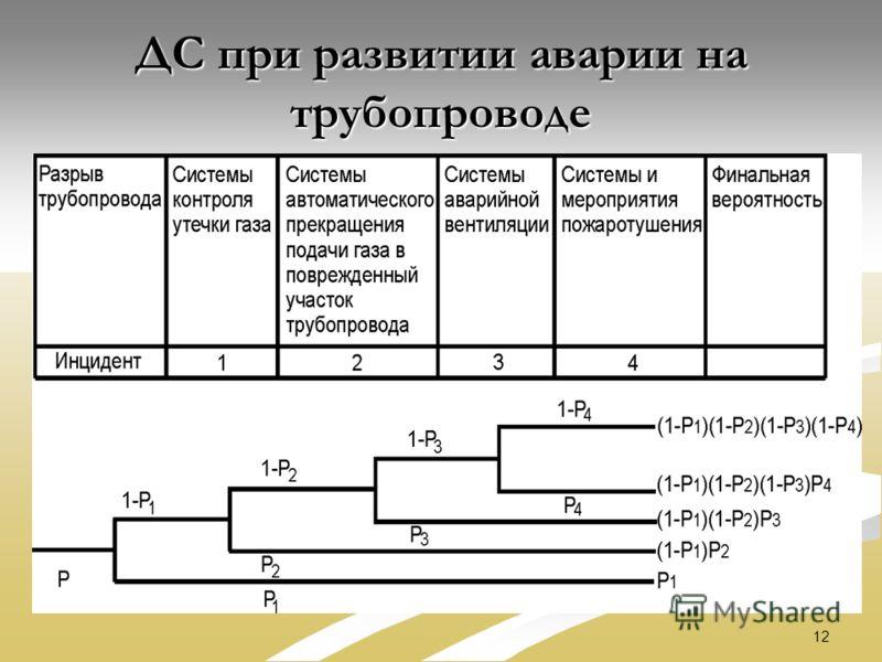 12 ДС при развитии аварии на трубопроводе