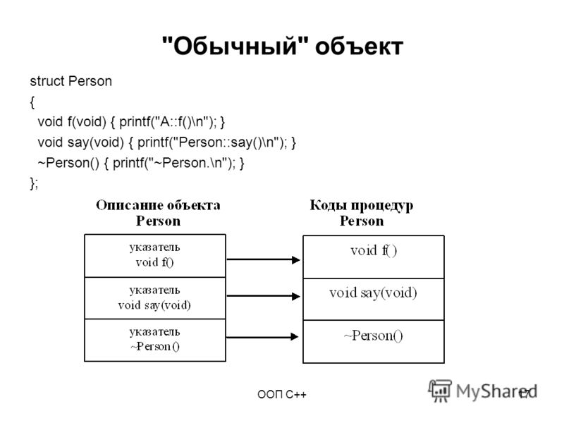 ООП C++17 Обычный объект struct Person { void f(void) { printf(A::f()\n); } void say(void) { printf(Person::say()\n); } ~Person() { printf(~Person.\n); } };