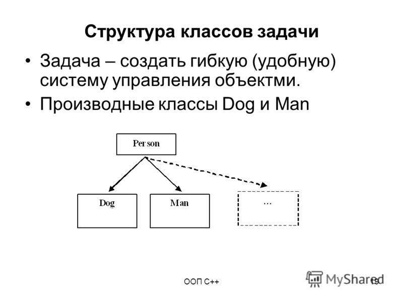 ООП C++19 Структура классов задачи Задача – создать гибкую (удобную) систему управления объектми. Производные классы Dog и Man