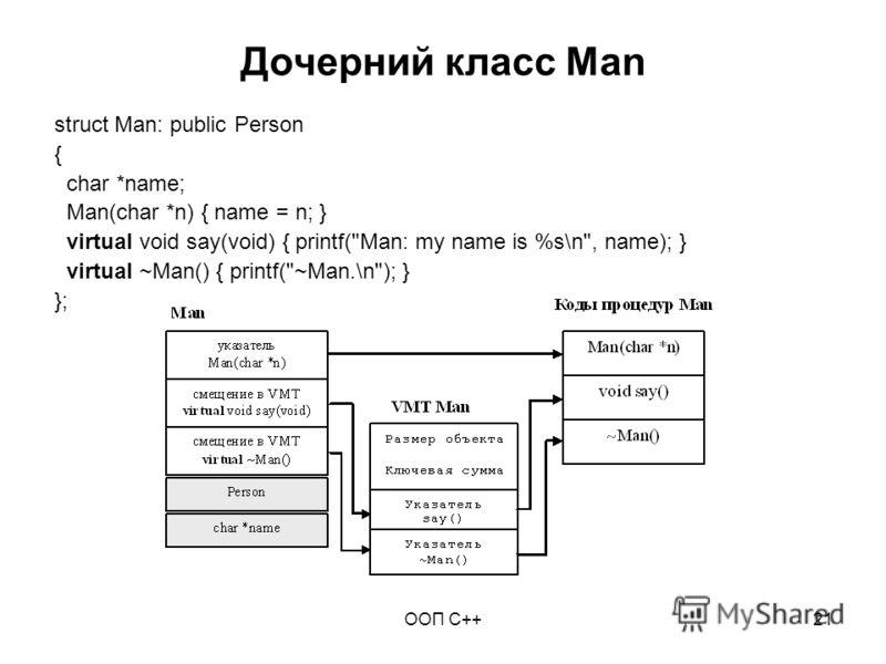 ООП C++21 Дочерний класс Man struct Man: public Person { char *name; Man(char *n) { name = n; } virtual void say(void) { printf(Man: my name is %s\n, name); } virtual ~Man() { printf(~Man.\n); } };