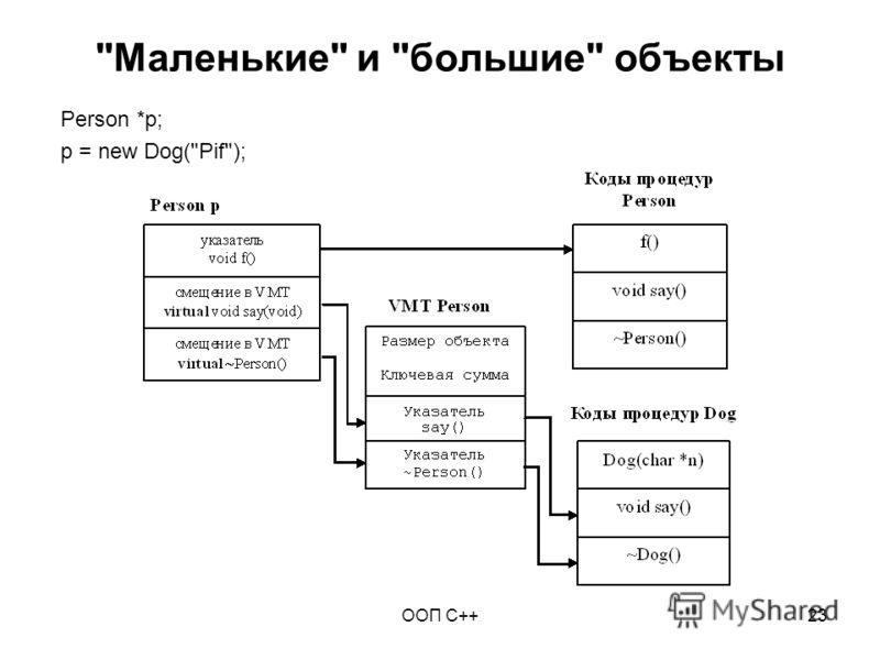 ООП C++23 Маленькие и большие объекты Person *p; p = new Dog(Pif);