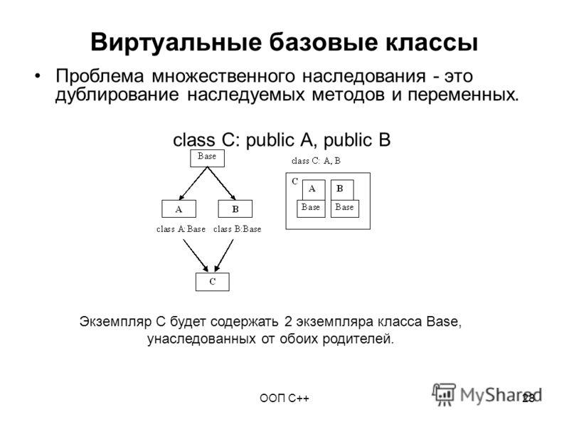 ООП C++28 Виртуальные базовые классы Проблема множественного наследования - это дублирование наследуемых методов и переменных. class C: public A, public B Экземпляр C будет содержать 2 экземпляра класса Base, унаследованных от обоих родителей.