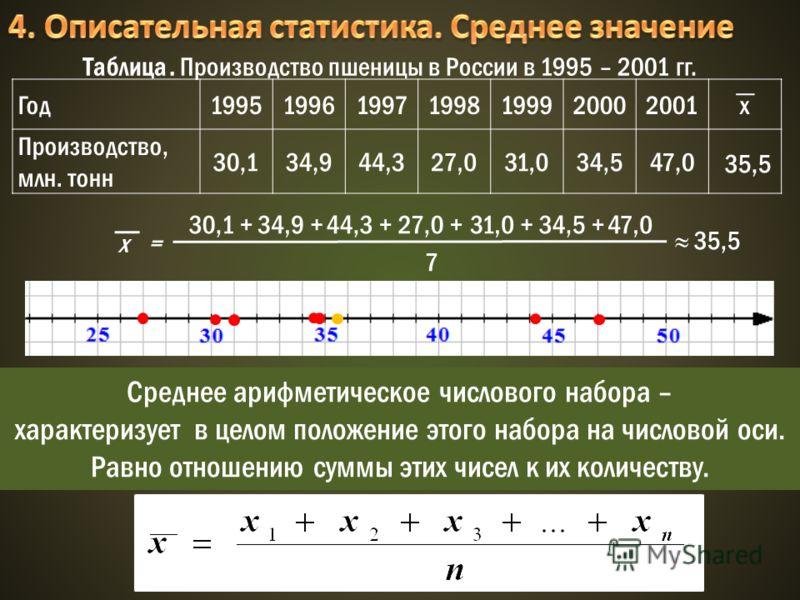 Год1995199619971998199920002001х Производство, млн. тонн 30,134,944,327,031,034,547,0 Таблица. Производство пшеницы в России в 1995 – 2001 гг. х = 30,1 +34,9 +44,3 +27,0 +31,0 +34,5 +47,0 7 35,5 Среднее арифметическое числового набора – характеризует