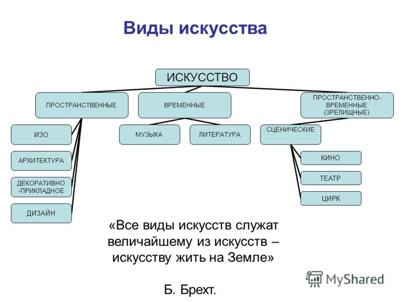 ИСКУССТВО ПРОСТРАНСТВЕННЫЕВРЕМЕННЫЕ ПРОСТРАНСТВЕННО- ВРЕМЕННЫЕ (ЗРЕЛИЩНЫЕ) СЦЕНИЧЕСКИЕ КИНО ТЕАТР ЦИРК МУЗЫКАЛИТЕРАТУРА ИЗО АРХИТЕКТУРА ДЕКОРАТИВНО -ПРИКЛАДНОЕ ДИЗАЙН Виды искусства «Все виды искусств служат величайшему из искусств – искусству жить н