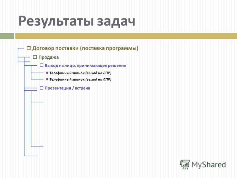 Договор поставки ( поставка программы ) Продажа Выход на лицо, принимающее решение Телефонный звонок ( выход на ЛПР ) Презентация / встреча Результаты задач