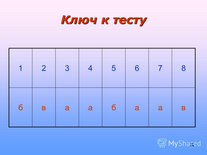 22 Ключ к тесту 12345678 бваабаав