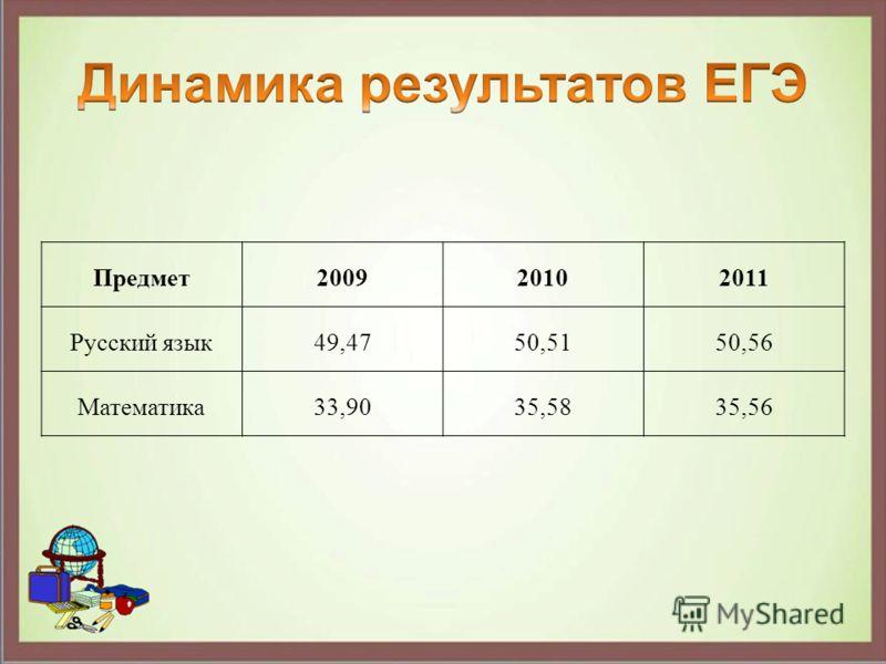 Предмет200920102011 Русский язык49,4750,5150,56 Математика33,9035,5835,56