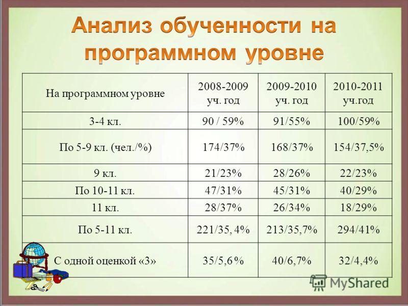 На программном уровне 2008-2009 уч. год 2009-2010 уч. год 2010-2011 уч.год 3-4 кл.90 / 59%91/55%100/59% По 5-9 кл. (чел./%)174/37%168/37%154/37,5% 9 кл.21/23%28/26%22/23% По 10-11 кл.47/31%45/31%40/29% 11 кл.28/37%26/34%18/29% По 5-11 кл.221/35, 4%21