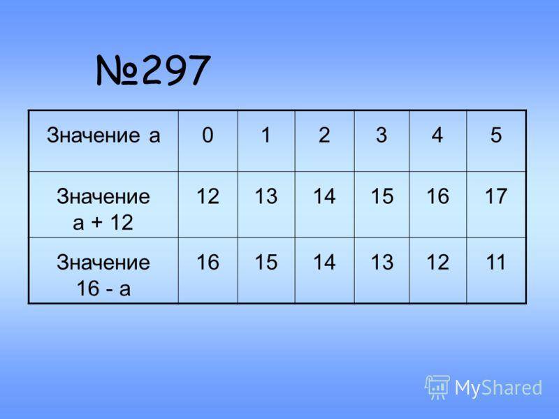 297 Значение а012345 Значение а + 12 121314151617 Значение 16 - а 161514131211