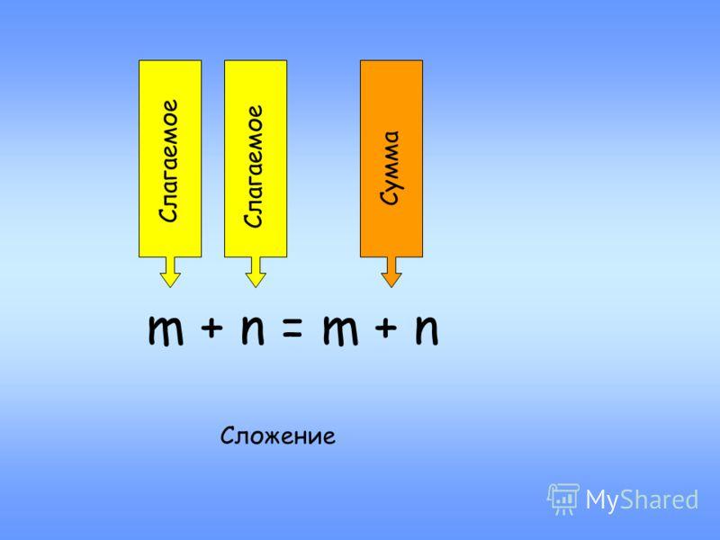 m + n = m + n Слагаемое Сумма Сложение