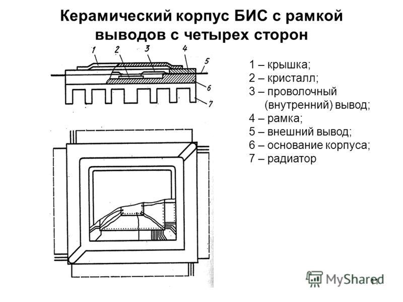11 Керамический корпус БИС с рамкой выводов с четырех сторон 1 – крышка; 2 – кристалл; 3 – проволочный (внутренний) вывод; 4 – рамка; 5 – внешний вывод; 6 – основание корпуса; 7 – радиатор