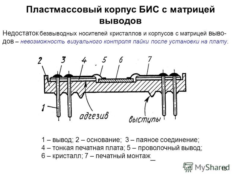 15 Пластмассовый корпус БИС с матрицей выводов 1 – вывод; 2 – основание; 3 – паяное соединение; 4 – тонкая печатная плата; 5 – проволочный вывод; 6 – кристалл; 7 – печатный монтаж __ Недостаток безвыводных носителей кристаллов и корпусов с матрицей в