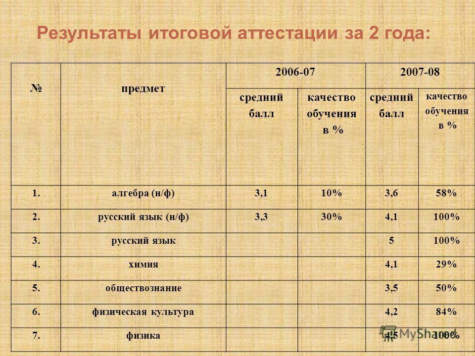 предмет 2006-072007-08 средний балл качество обучения в % средний балл качество обучения в % 1.алгебра (н/ф)3,110%3,658% 2.русский язык (н/ф)3,330%4,1100% 3.русский язык5100% 4.химия4,129% 5.обществознание3,550% 6.физическая культура4,284% 7.физика4,