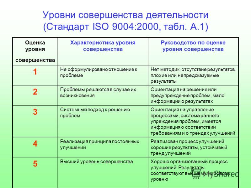 Уровни совершенства деятельности (Стандарт ISO 9004:2000, табл. А.1) Оценка уровня cовершенства Характеристика уровня совершенства Руководство по оценке уровня совершенства 1 Не сформулировано отношение к проблеме Нет методик, отсутствие результатов,